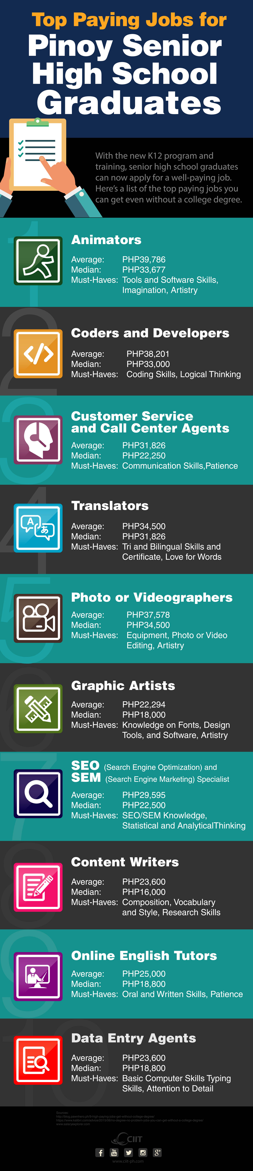 k12 animation school exposes top paying jobs for shs graduates top paying jobs k12 animation school infographic