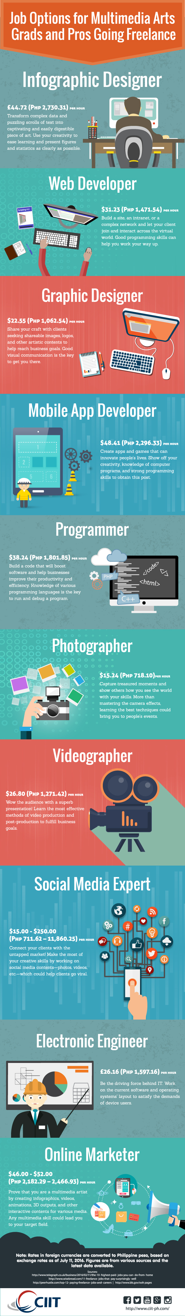 multimedia arts school: infographic