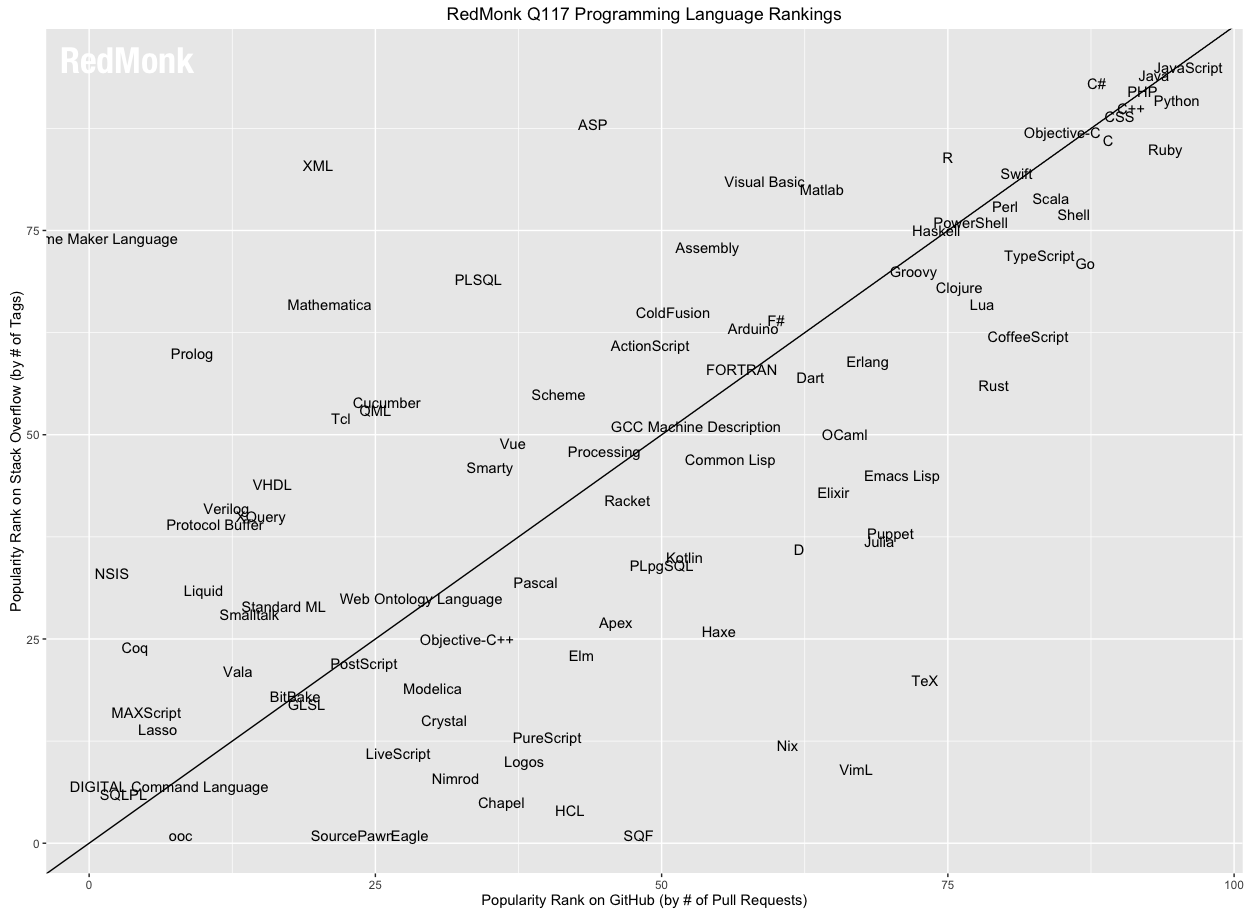 THE FIRST QUARTER PLOT FOR 2017 (SOURCE: THE REDMONK PROGRAMMING LANGUAGE RANKINGS: JANUARY 2017)