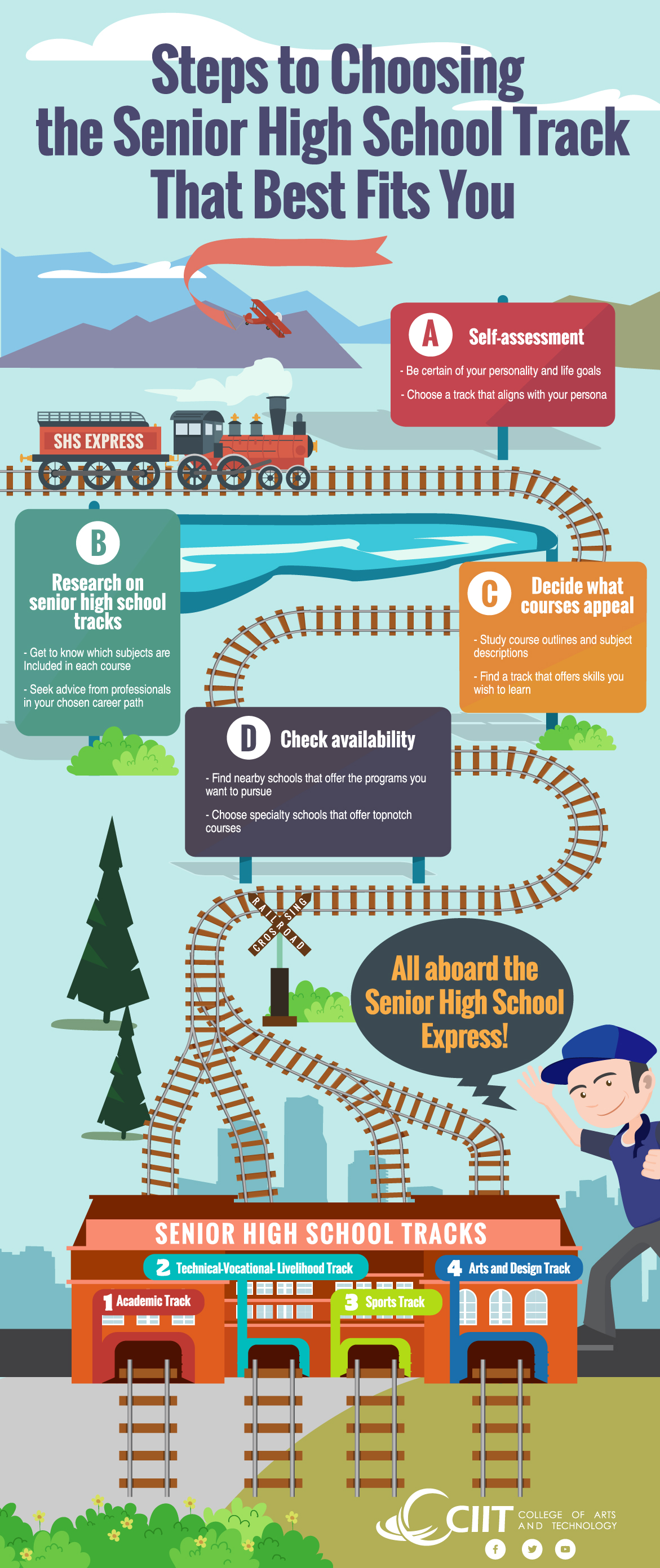 CIIT's Infographic on the Steps to Choosing the Senior High School