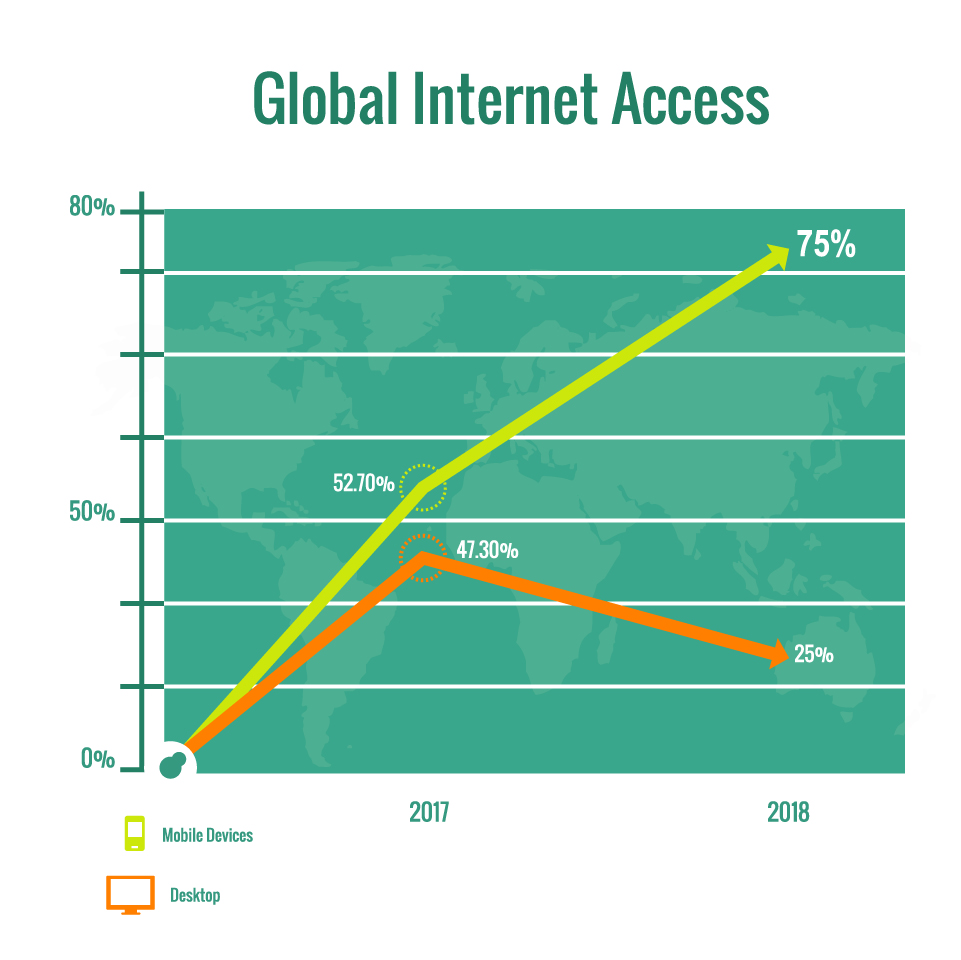 Global internet access graph