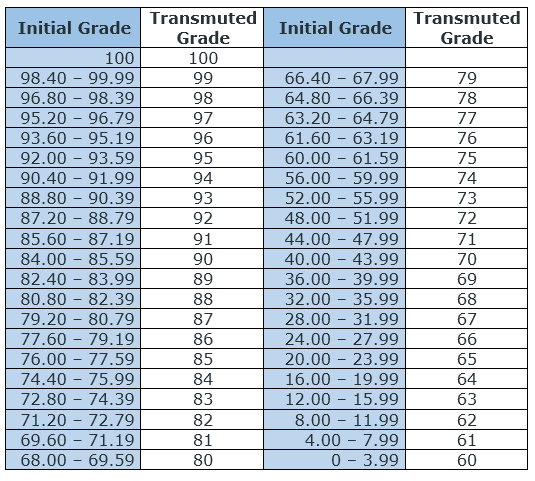 Grade Transmutation Table for K to 12 Basic Education Program - K to 12 Grading System