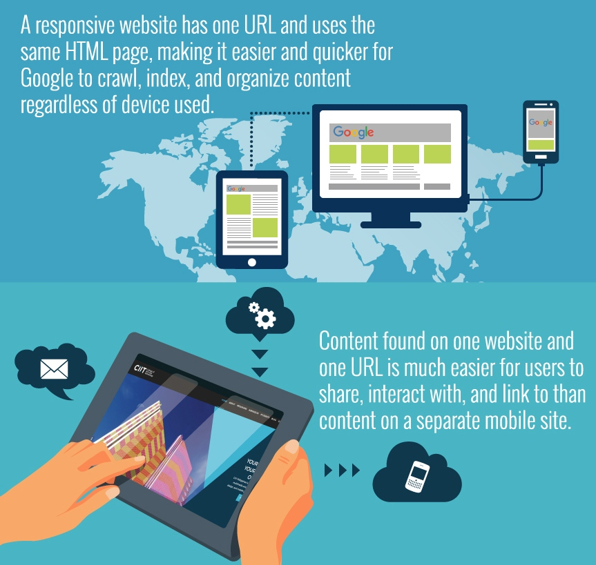 Infographic-stating-why-responsive-web-design-mobile-configuration-is-a-best-practice
