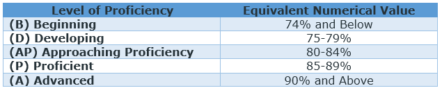 KPUP Level of Proficiency and Equivalent Numerical Value - K to 12 Grading System