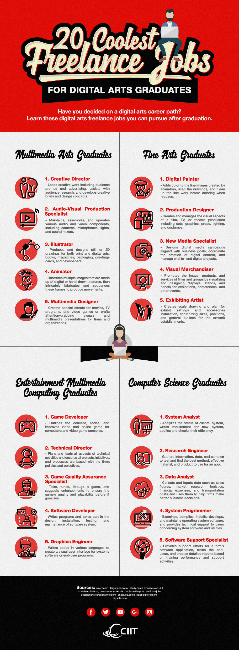 20 Coolest Freelance Jobs for Digital Arts Graduates - CIIT Infographic