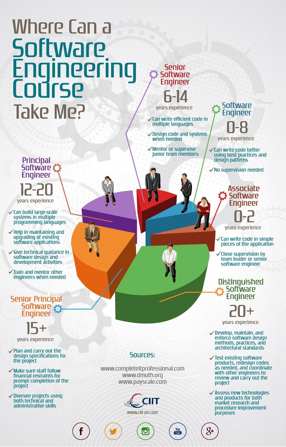 Software Engineering Career Path
