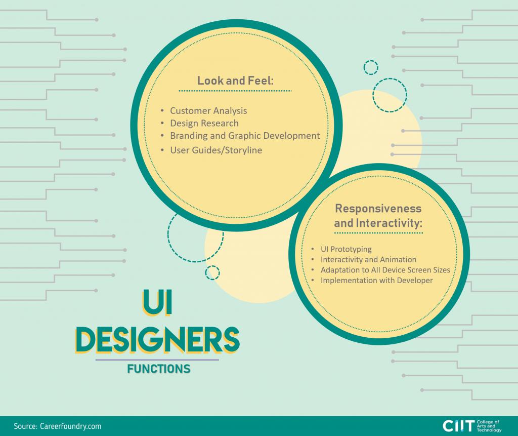 UX vs UI Web Designers: UI Designer Functions