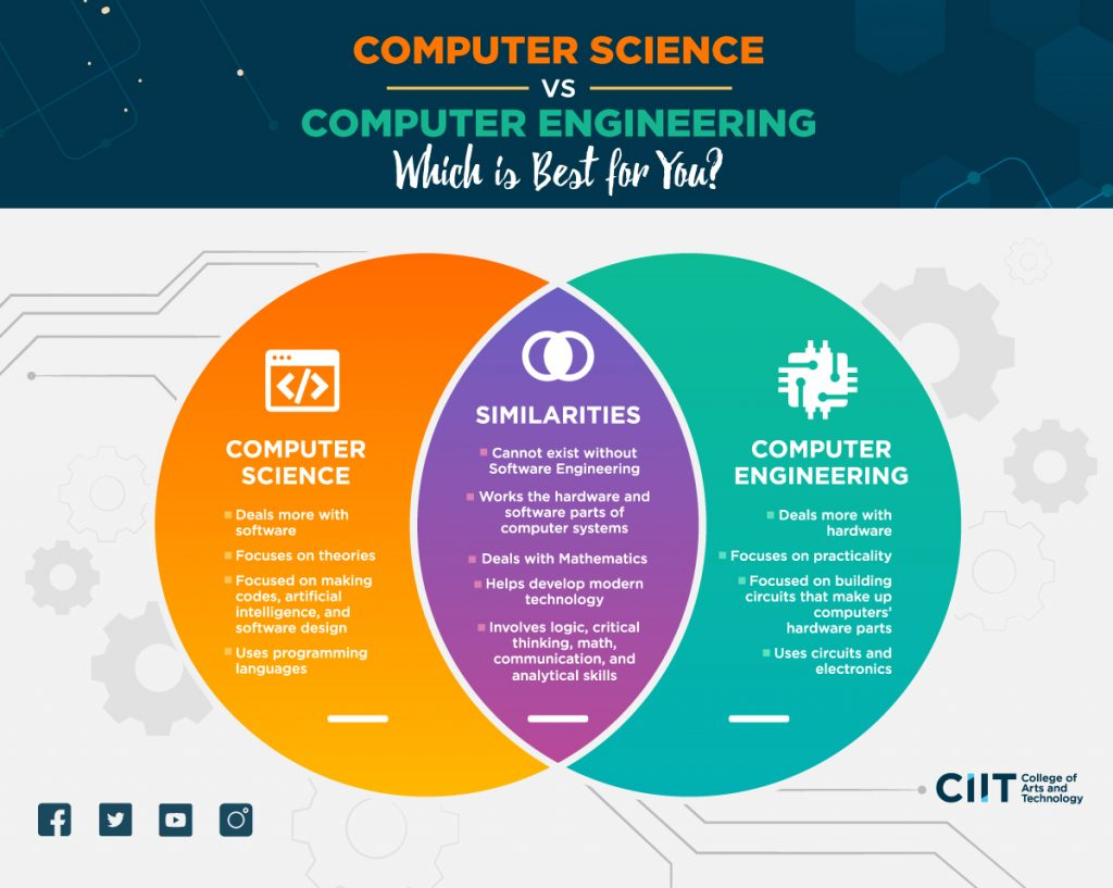 A Venn diagram comparing computer science vs computer engineering