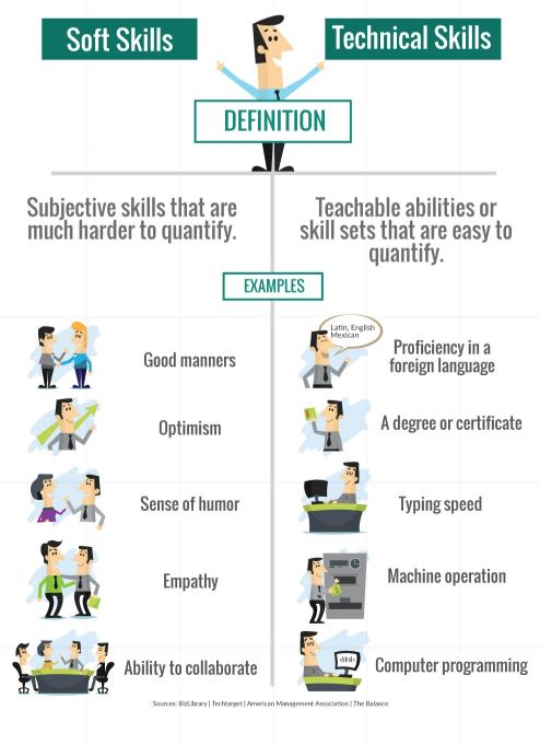 Soft skills and technical skills differentiated in a list of examples