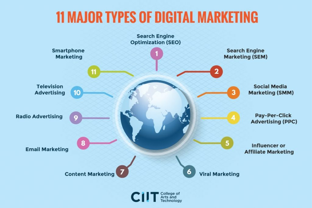 11 major types of digital marketing course in the Philippines