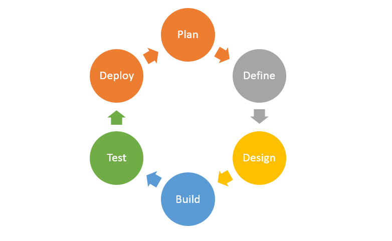 SDLC Diagram used in web and mobile application development