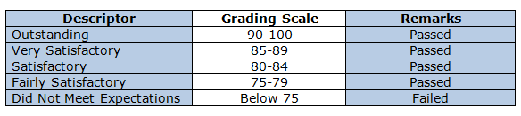 Grading scale for the new k to 12 grading system